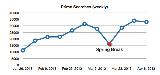 searches on primo